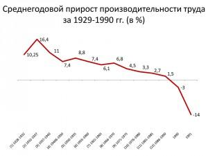 Распад СССР и будущее России